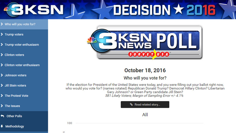 KSN News Poll, Oct 18, 2016 - President